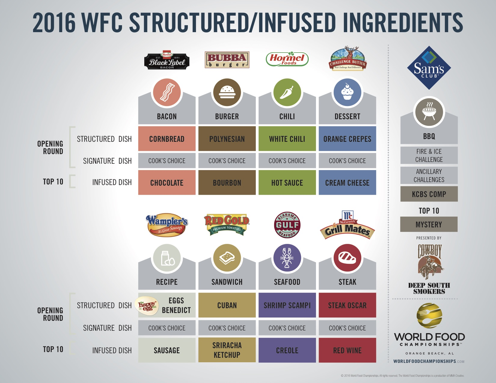Strucutred Build/Infused Ingredients 2016 Graphic -- 2016-wfc-structured-infused-chart-vfinal.jpg