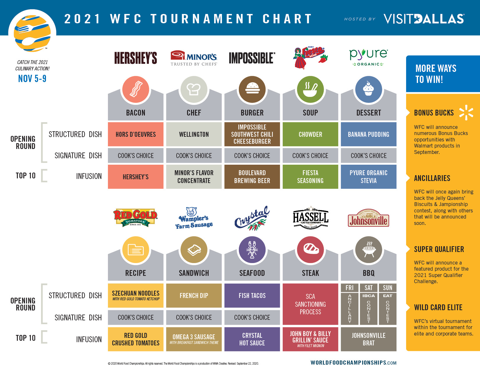 2021 Tournament Chart -- 2021-wfc-tournament-chart-0922-v1a.jpg