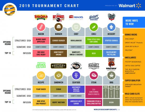 2019 Tournament Chart for World Food Championships Is Revealed
